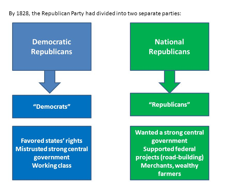 Democratic Republicans National Republicans
