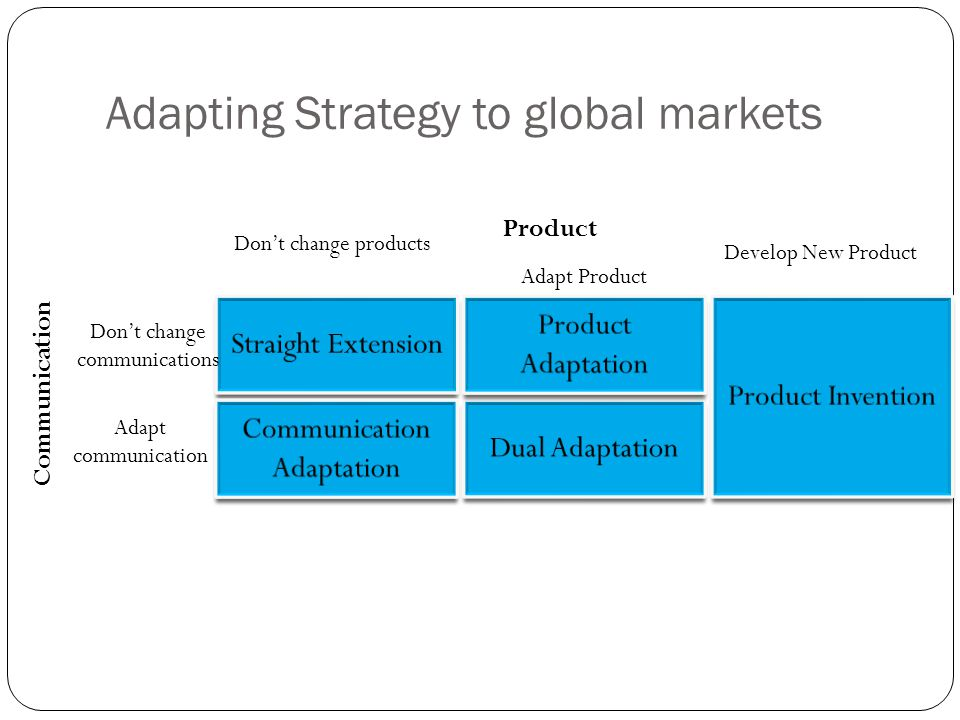 Adapting Strategy to global markets
