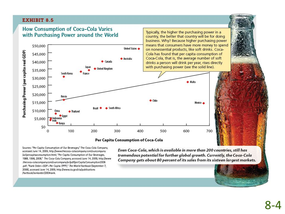 As Exhibit 8-5 shows, Coke has found that the per capita consumption of Coca-Cola, or the number of Cokes a person drinks per year, rises directly with purchasing power. For example, in China, Brazil, and Australia, where the average person earns, respectively, $7,400, $10,900, and $41,300 annually, the number of Coca-Cola soft drinks consumed per year increases, respectively, from 34 to 229 to 319. The more purchasing power people have, the more likely they are to purchase soft drinks.