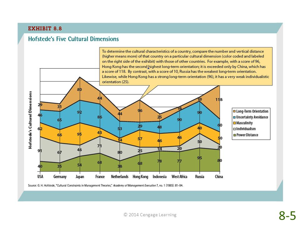 Exhibit 8-8 shows how a number of countries rank in terms of Hofstede's five cultural dimensions.