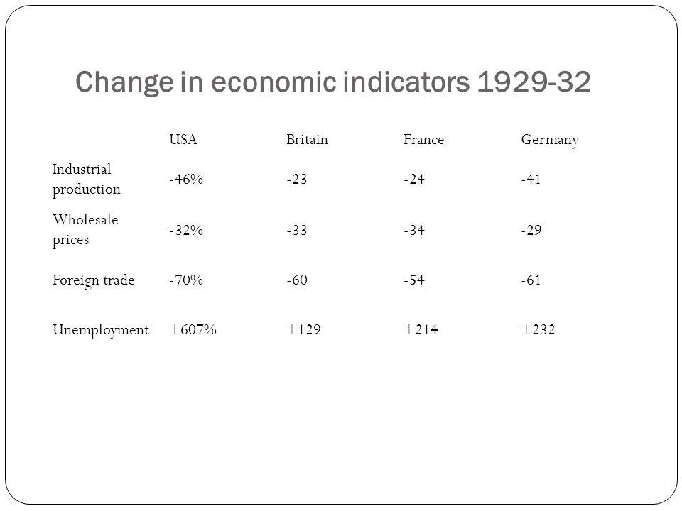 Change in economic indicators 1929-32