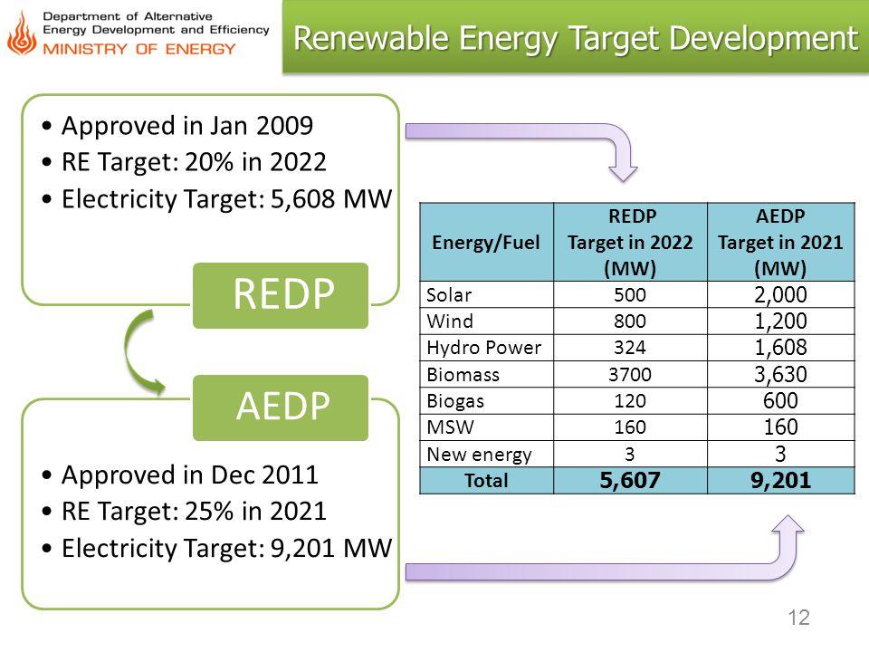 Renewable Energy Target Development
