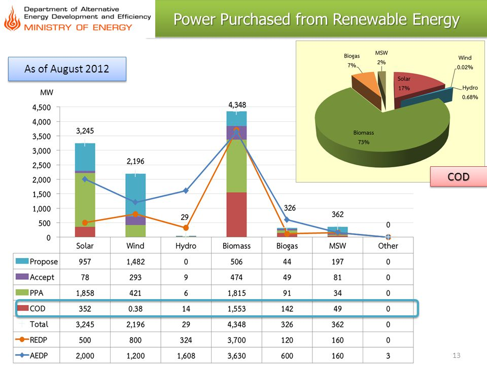 Power Purchased from Renewable Energy