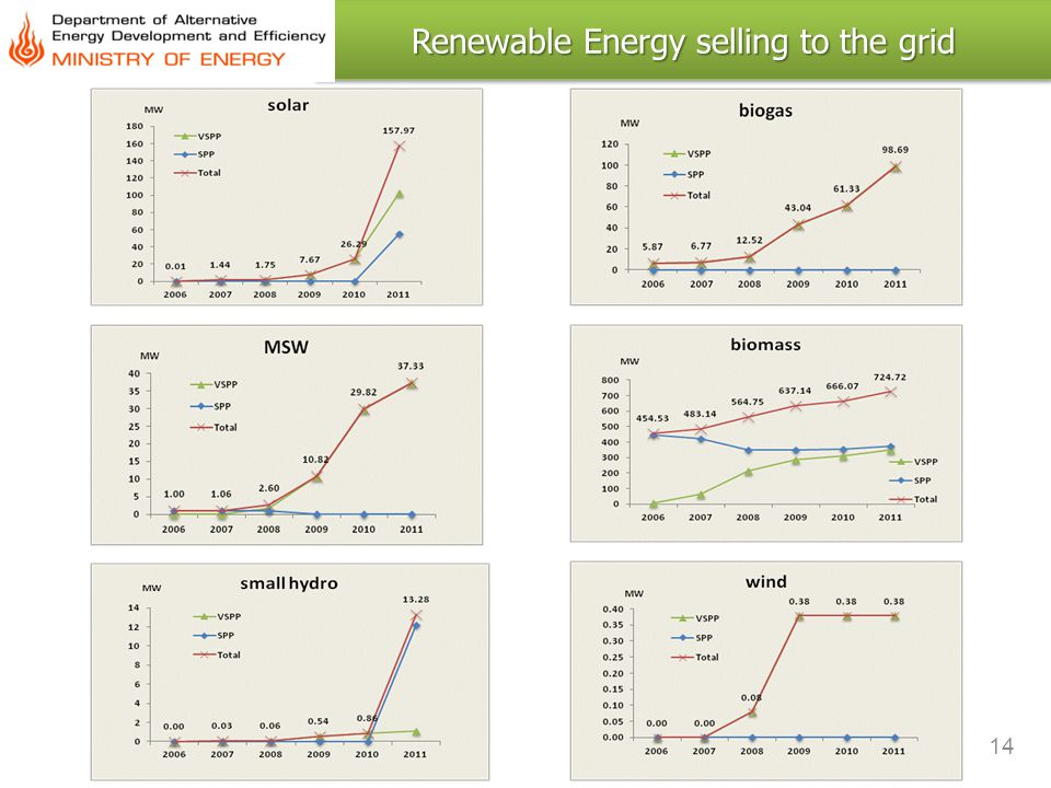 Renewable Energy selling to the grid