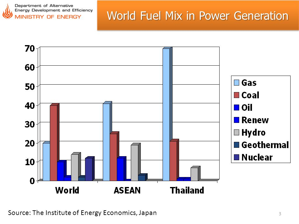 World Fuel Mix in Power Generation