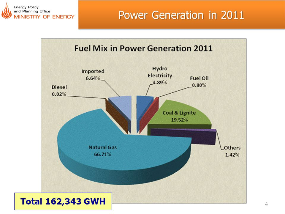 Power Generation in 2011 Total 162,343 GWH