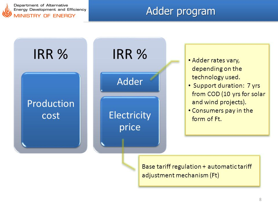 IRR % Adder Production cost Electricity price Adder program