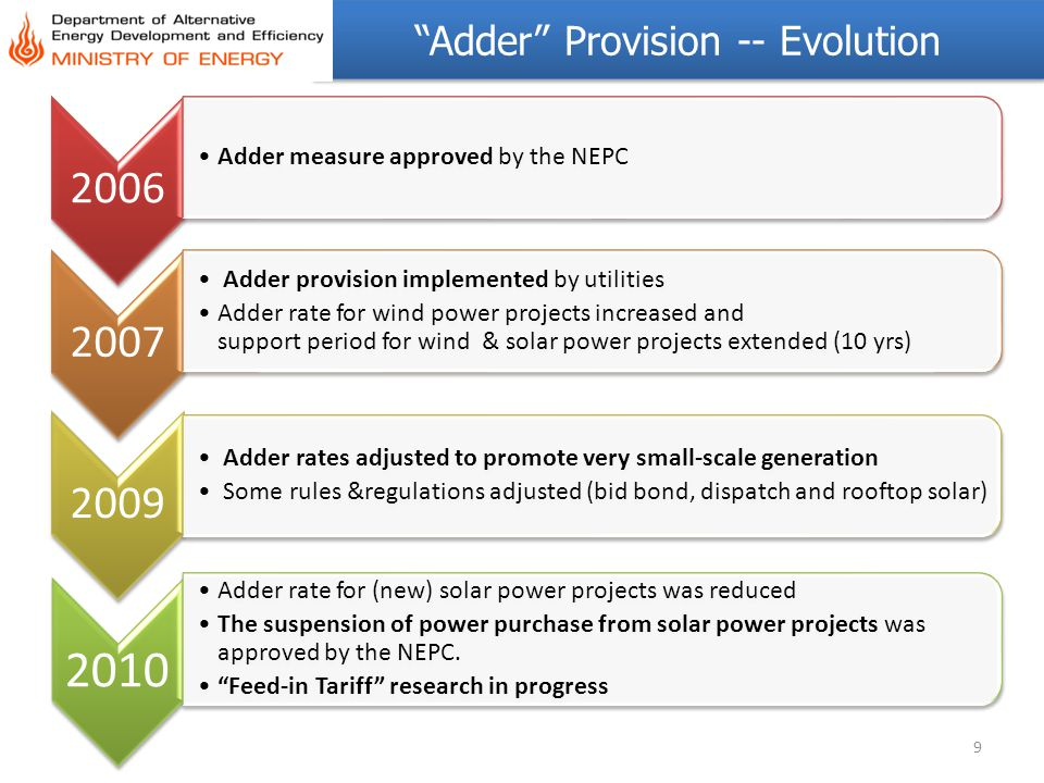 Adder Provision -- Evolution