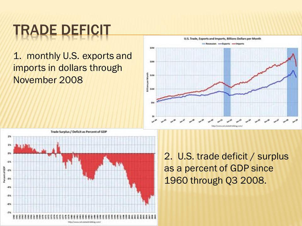 Trade Deficit 1. monthly U.S. exports and imports in dollars through November 2008.