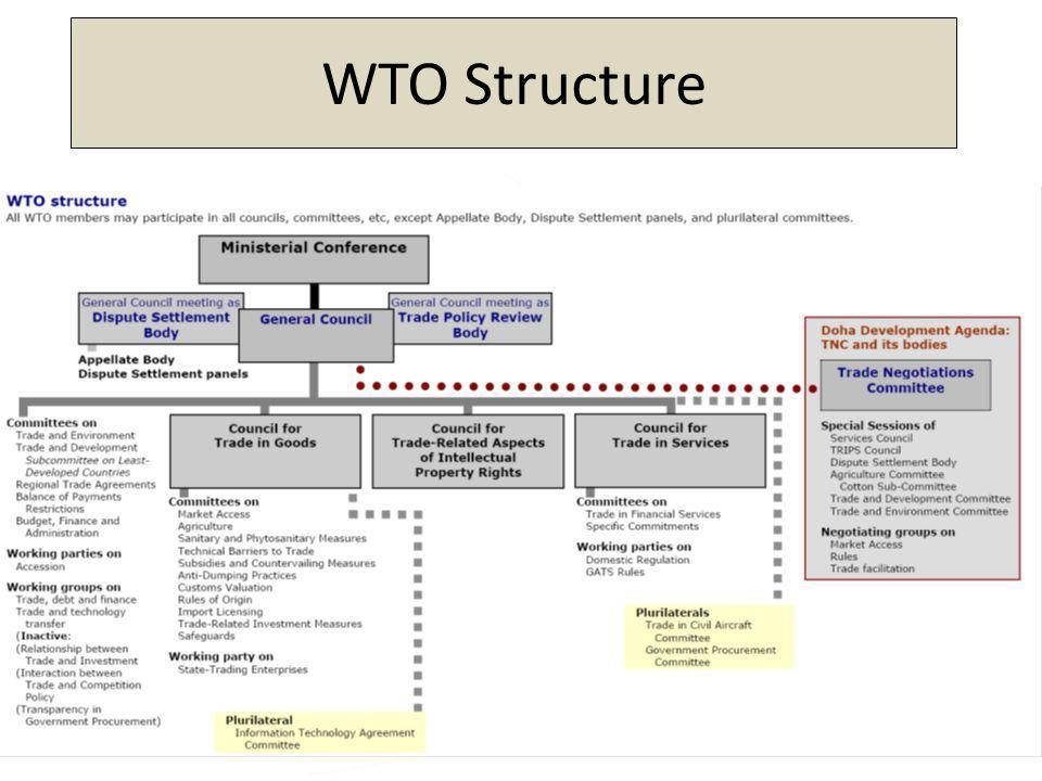 WTO Structure www.wto.org