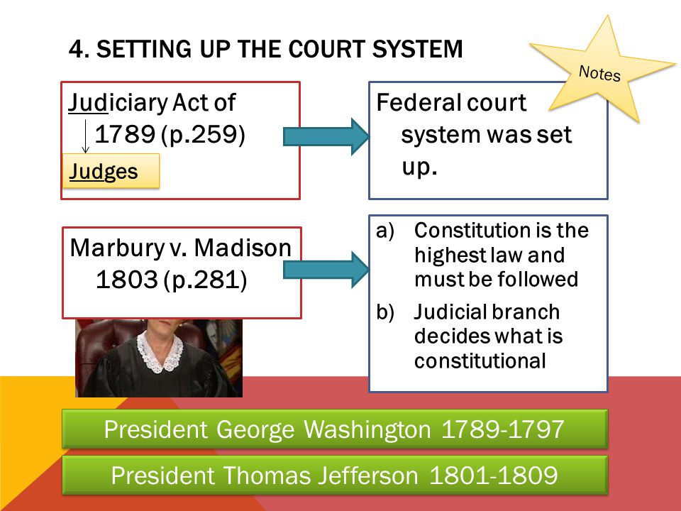 4. Setting up the court system