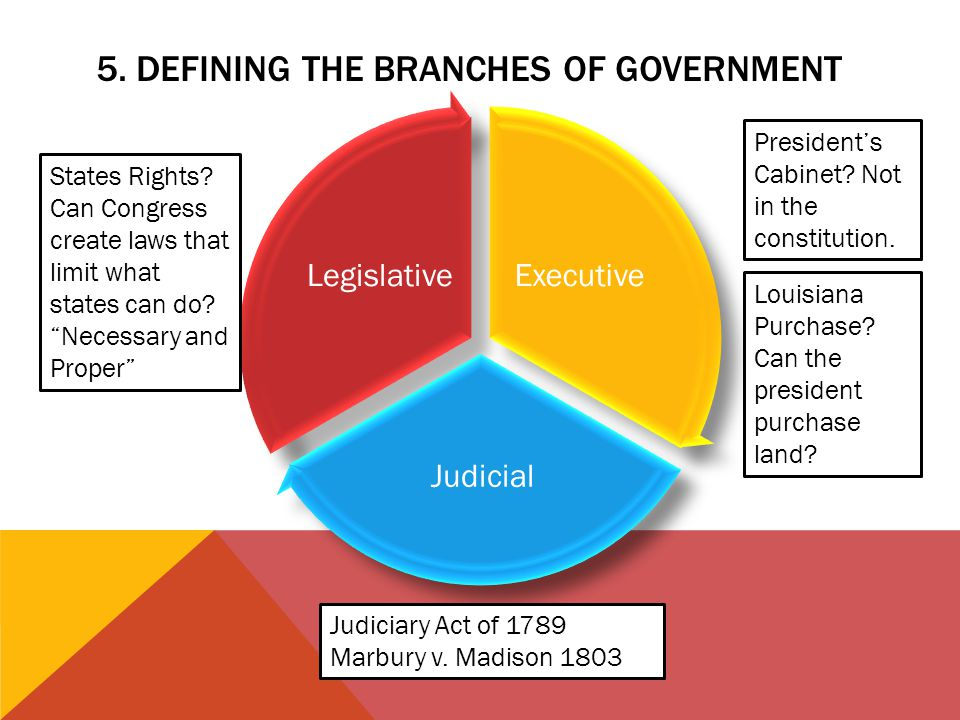 5. Defining the branches of government