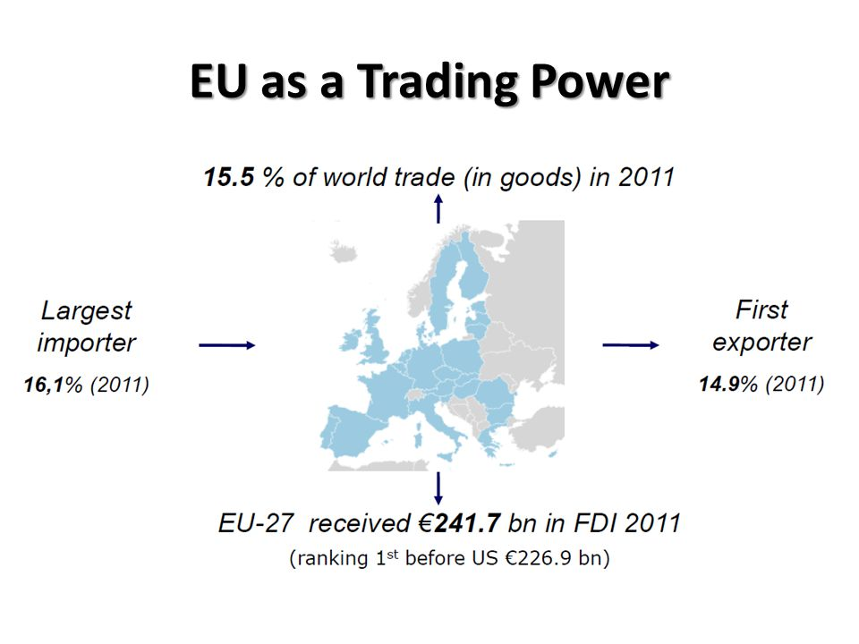 EU as a Trading Power