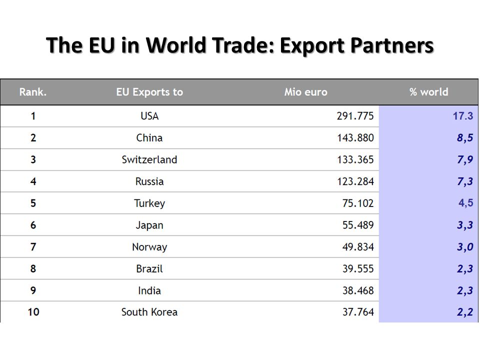 The EU in World Trade: Export Partners