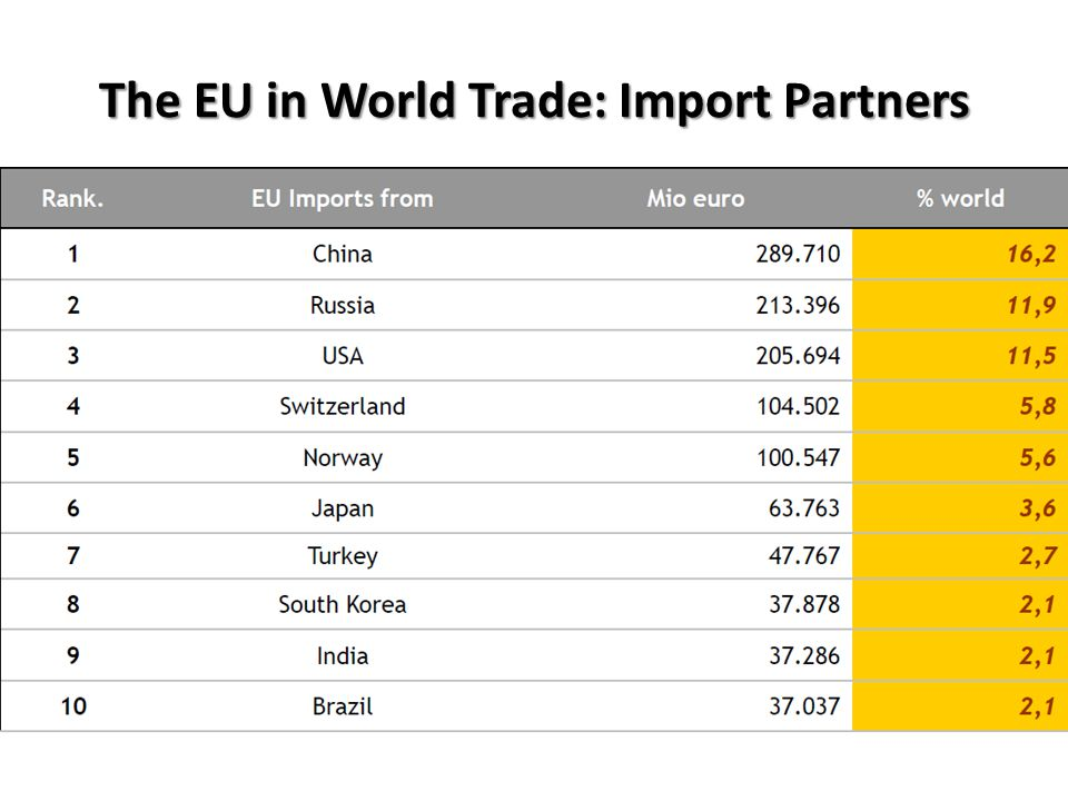The EU in World Trade: Import Partners