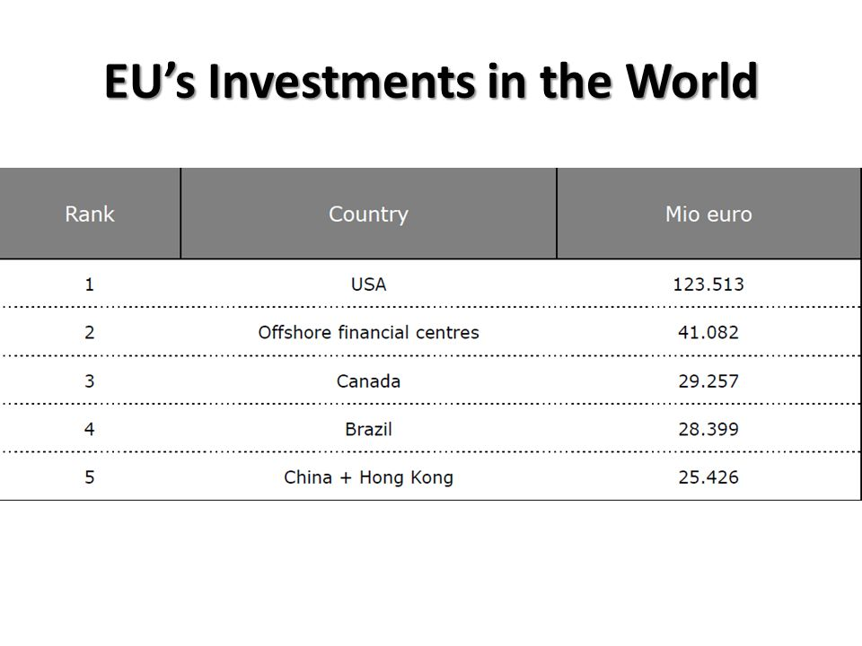EU's Investments in the World