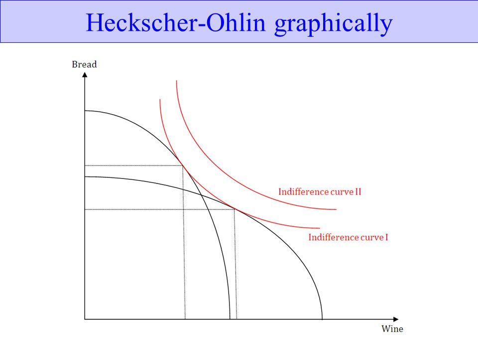 Heckscher-Ohlin graphically
