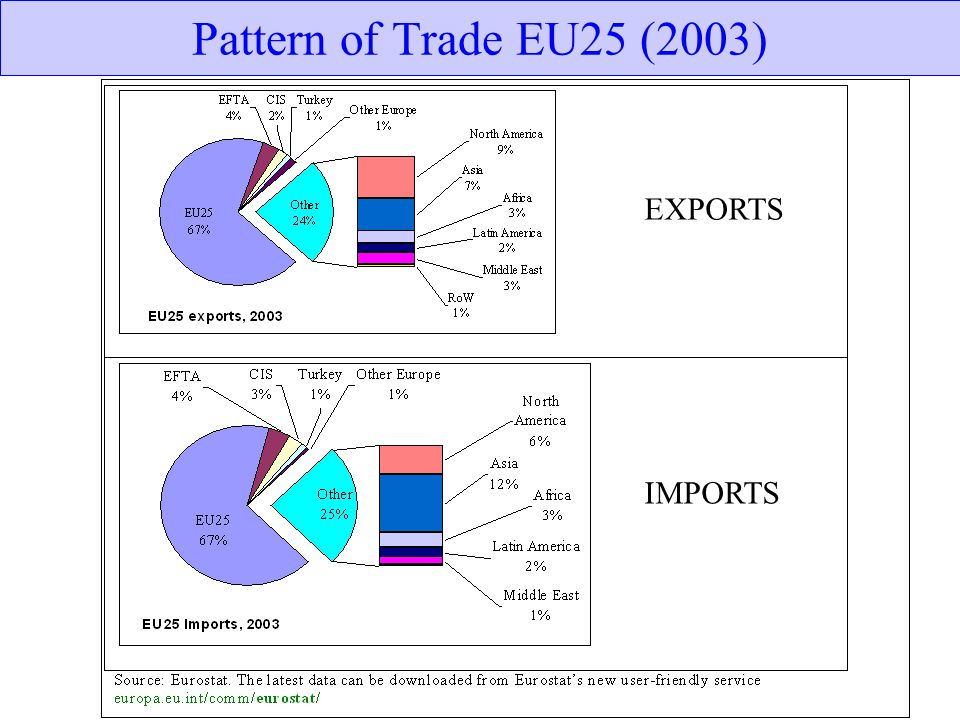 Pattern of Trade EU25 (2003) EXPORTS IMPORTS