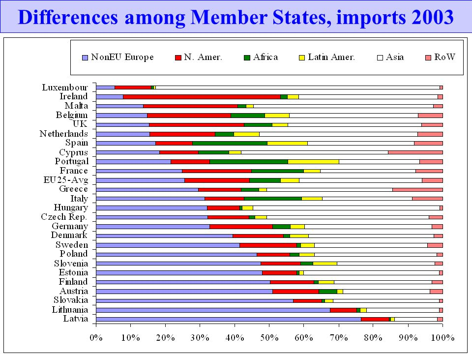 Differences among Member States, imports 2003