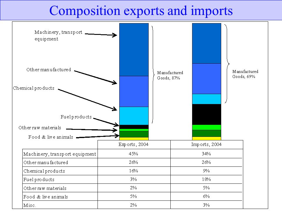 Composition exports and imports