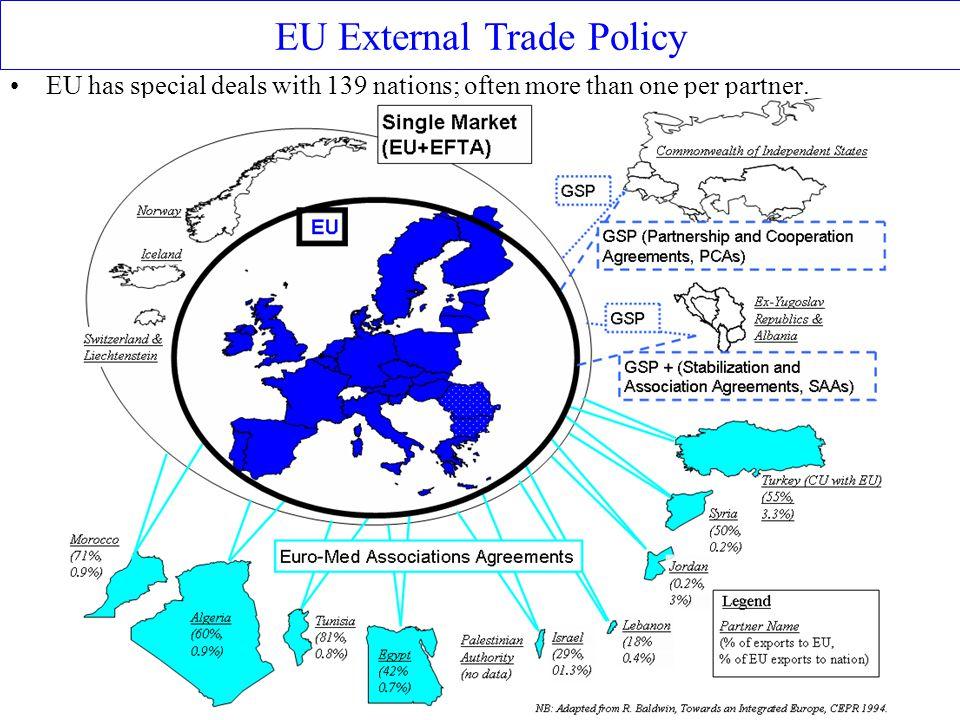 EU External Trade Policy
