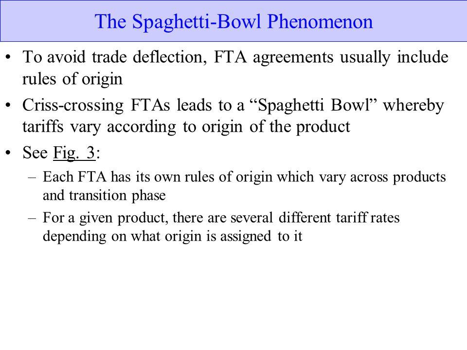 The Spaghetti-Bowl Phenomenon