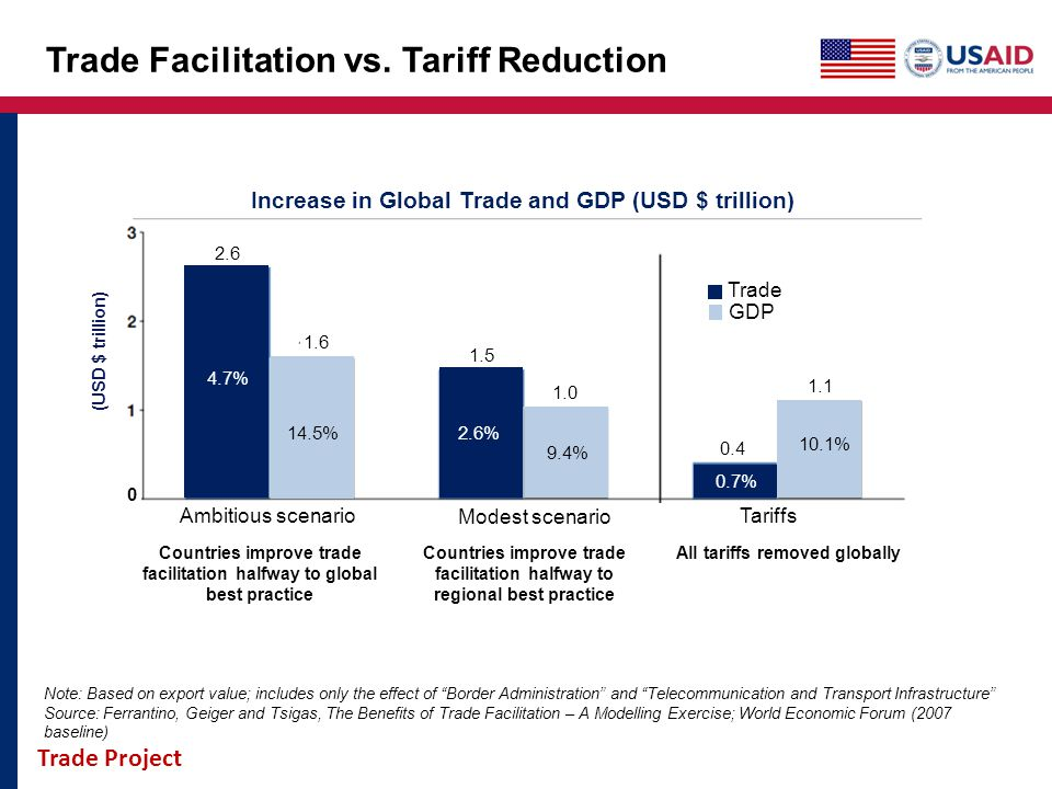 Trade Facilitation vs. Tariff Reduction