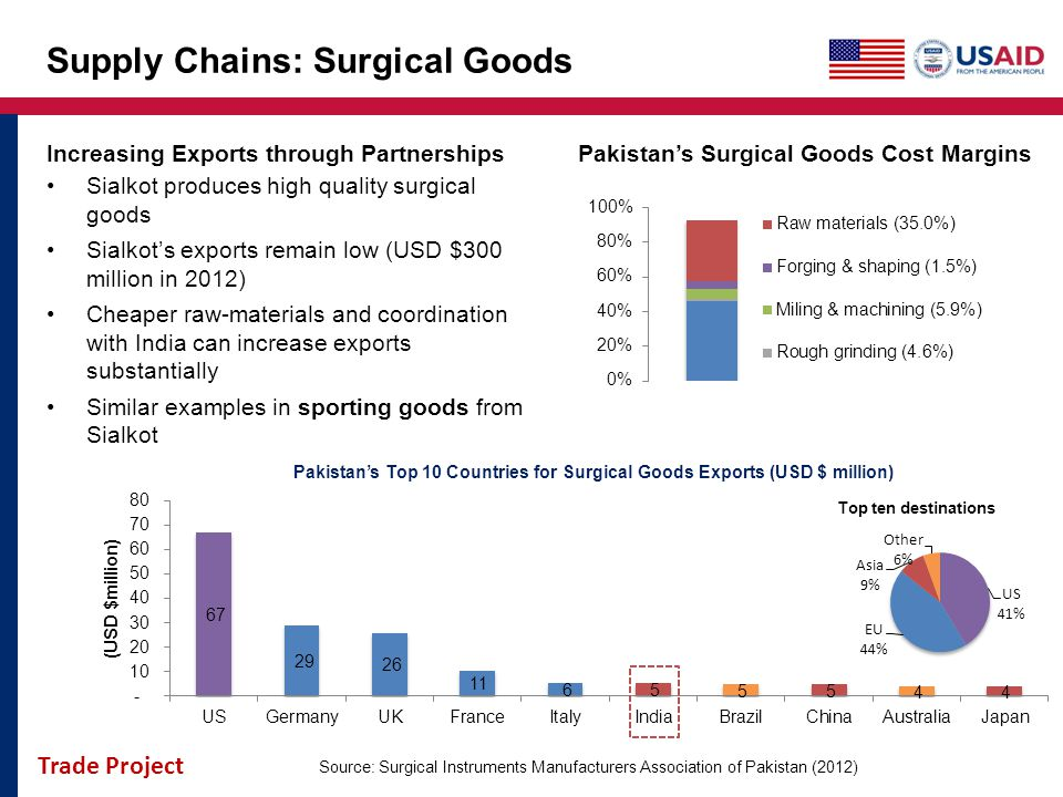 Supply Chains: Surgical Goods