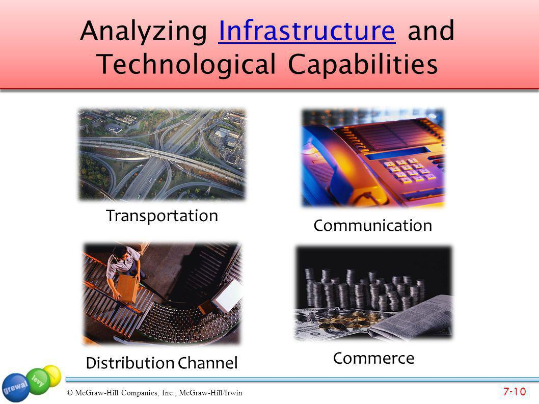 Analyzing Infrastructure and Technological Capabilities