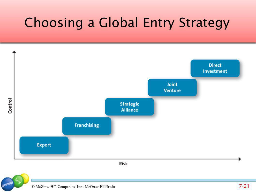 Choosing a Global Entry Strategy