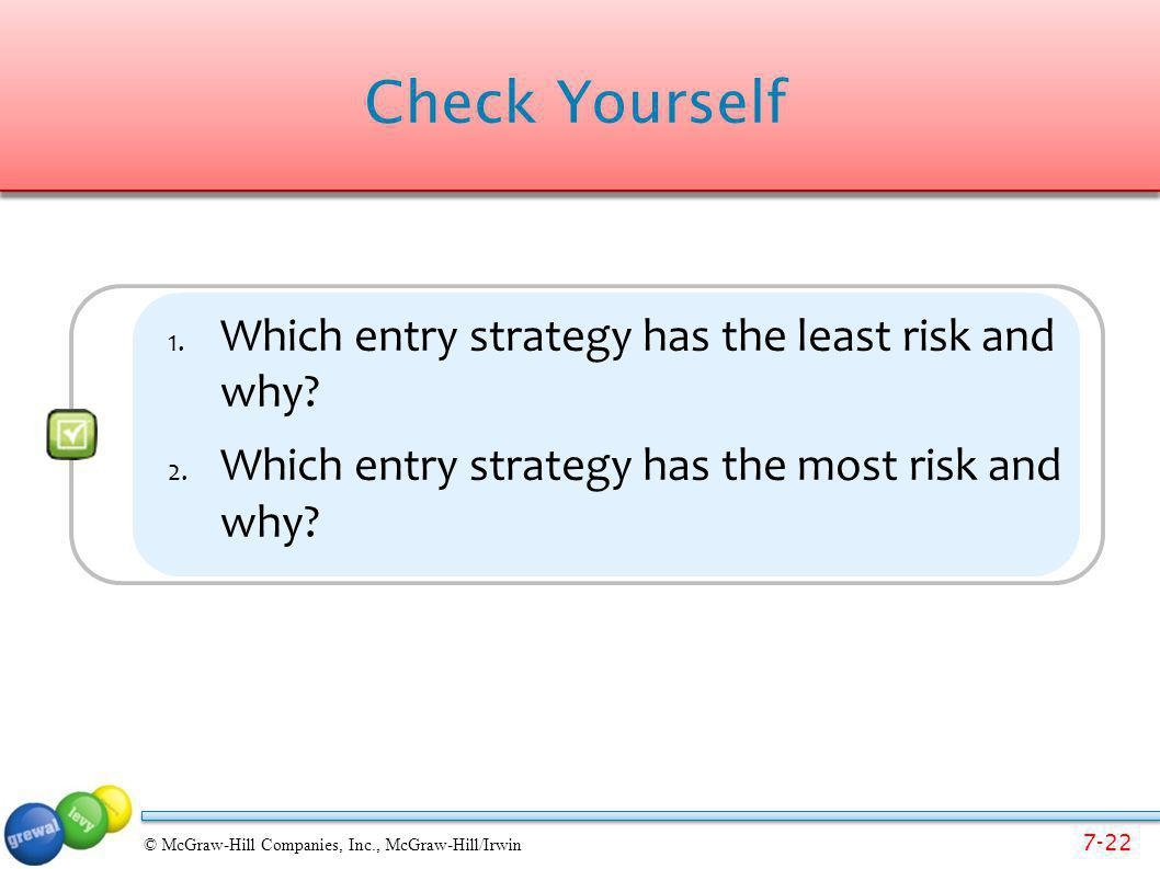 Check Yourself Which entry strategy has the least risk and why