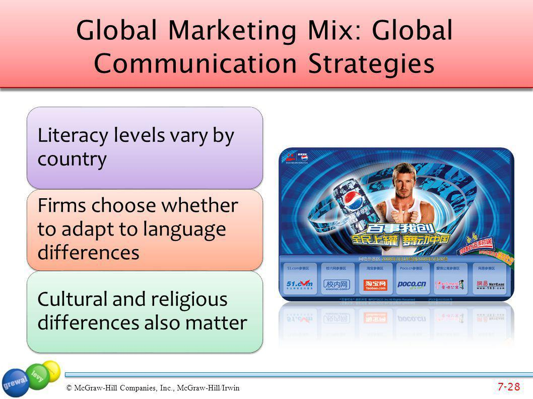 Global Marketing Mix: Global Communication Strategies