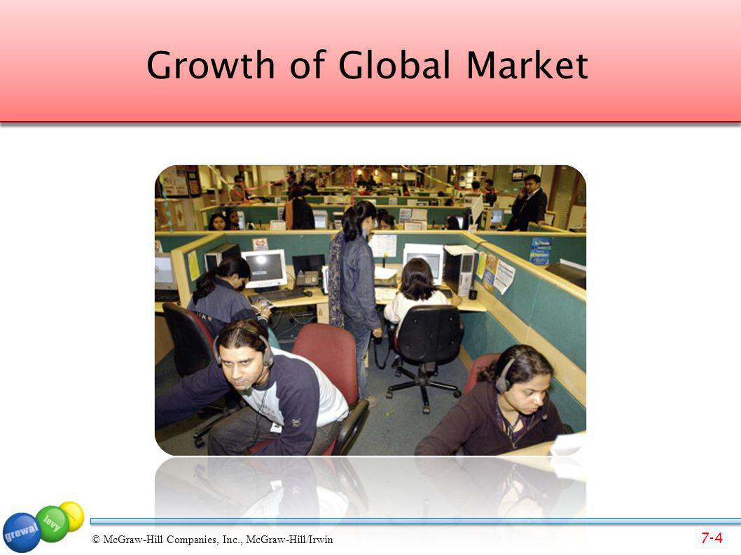 Growth of Global Market