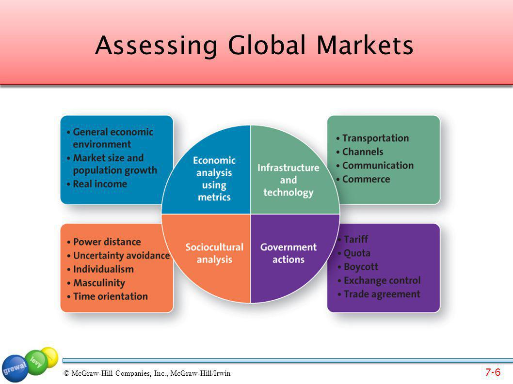 Assessing Global Markets