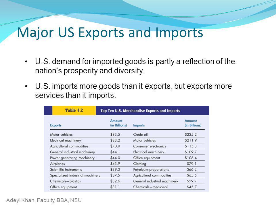 Major US Exports and Imports