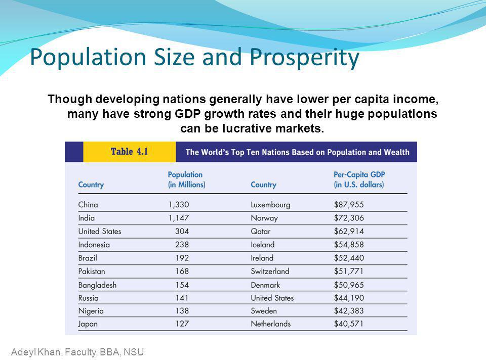 Population Size and Prosperity