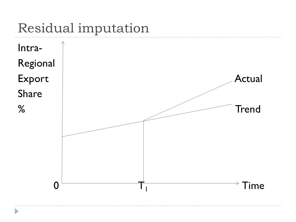 Residual imputation Intra- Regional Export Actual Share % Trend 0 T1 Time