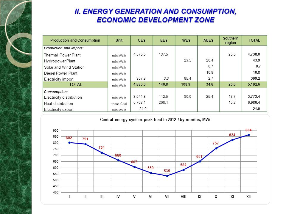 II. ENERGY GENERATION AND CONSUMPTION, ECONOMIC DEVELOPMENT ZONE