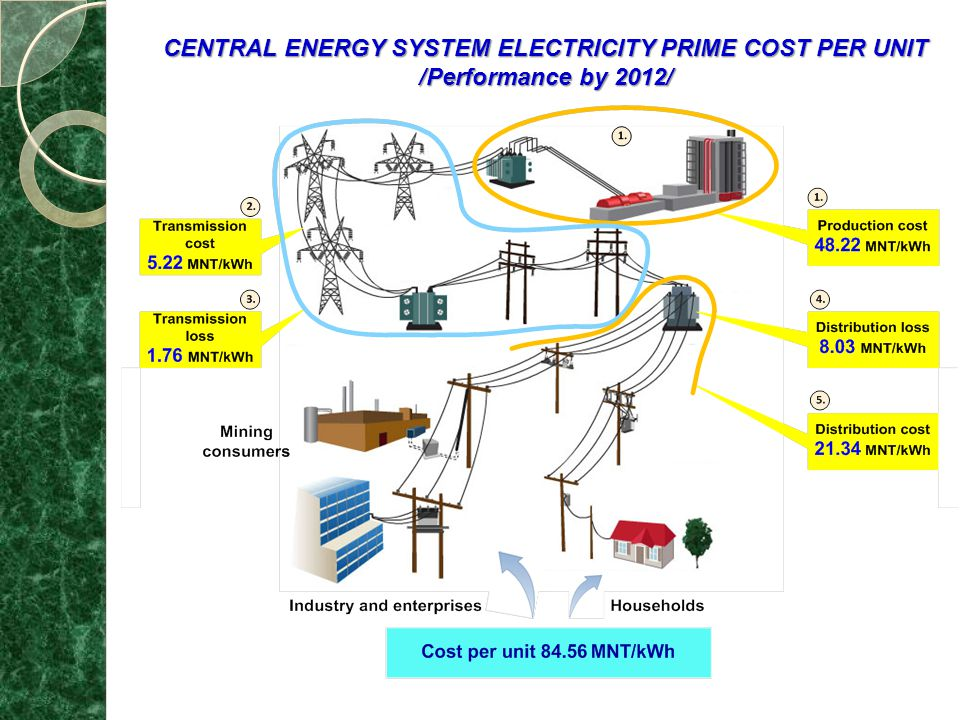 CENTRAL ENERGY SYSTEM ELECTRICITY PRIME COST PER UNIT /Performance by 2012/