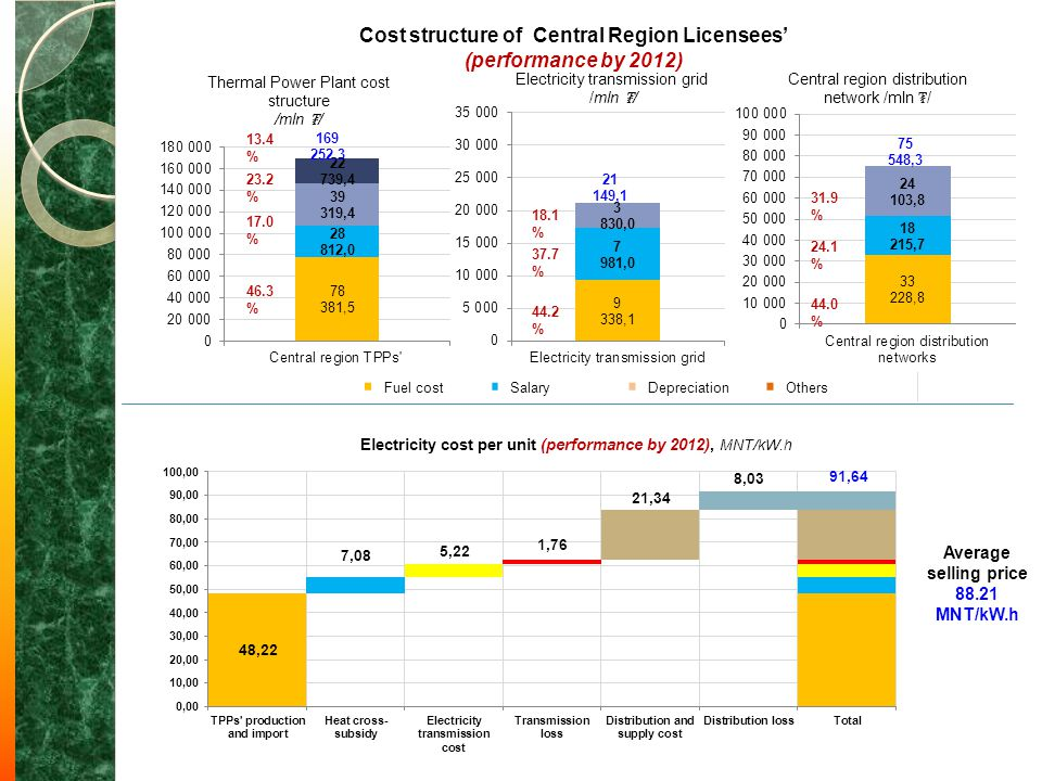 Cost structure of Central Region Licensees'