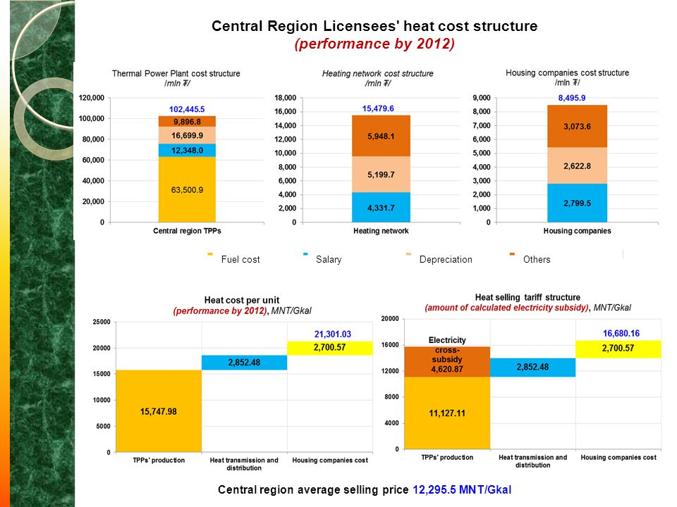 Central Region Licensees heat cost structure (performance by 2012)