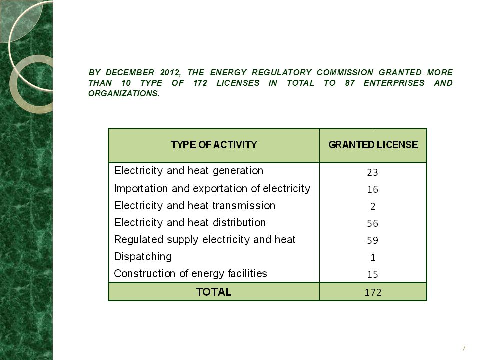 BY DECEMBER 2012, THE ENERGY REGULATORY COMMISSION GRANTED MORE THAN 10 TYPE OF 172 LICENSES IN TOTAL TO 87 ENTERPRISES AND ORGANIZATIONS.