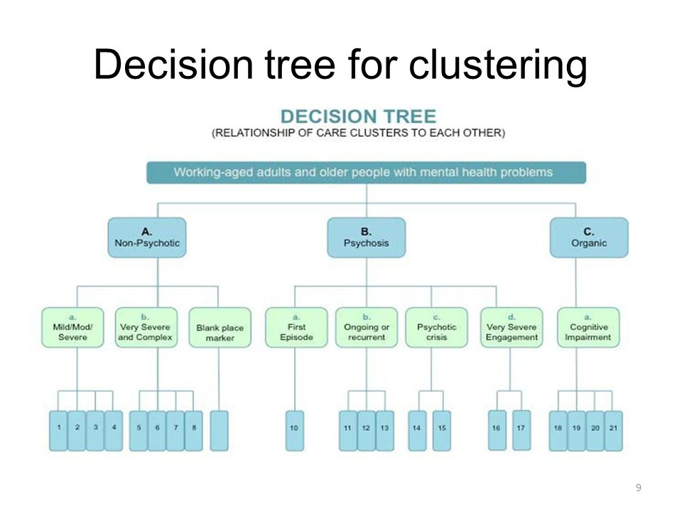 Decision tree for clustering