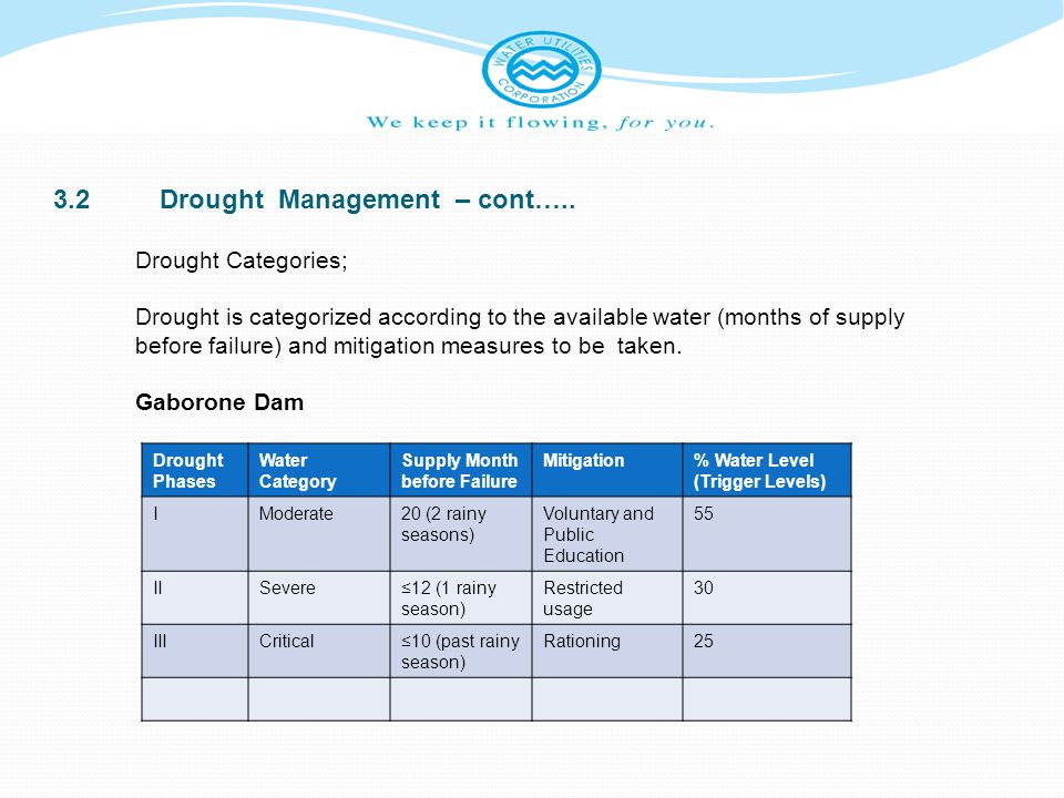 3.2 Drought Management – cont…..