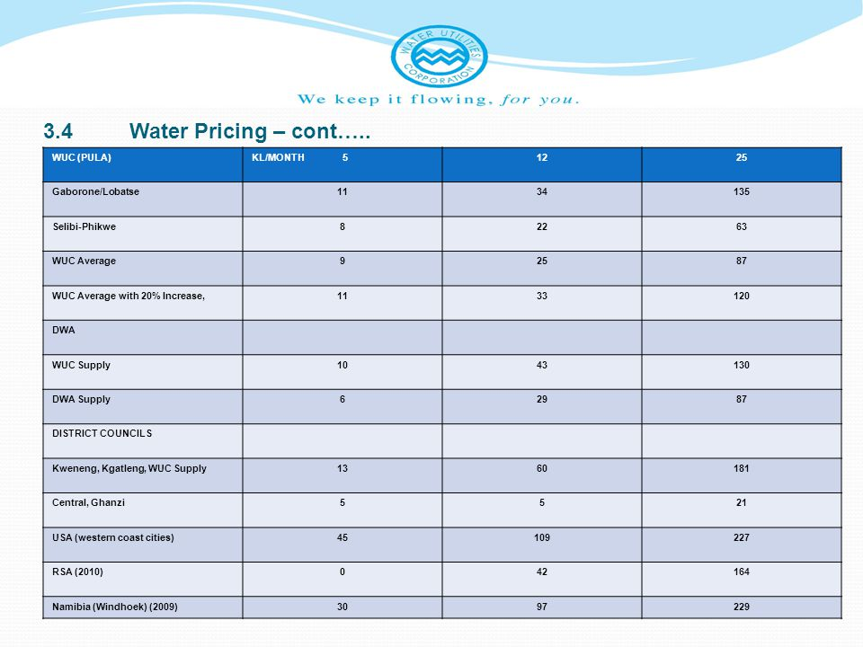 3.4 Water Pricing – cont….. WUC (PULA) KL/MONTH 5 12 25