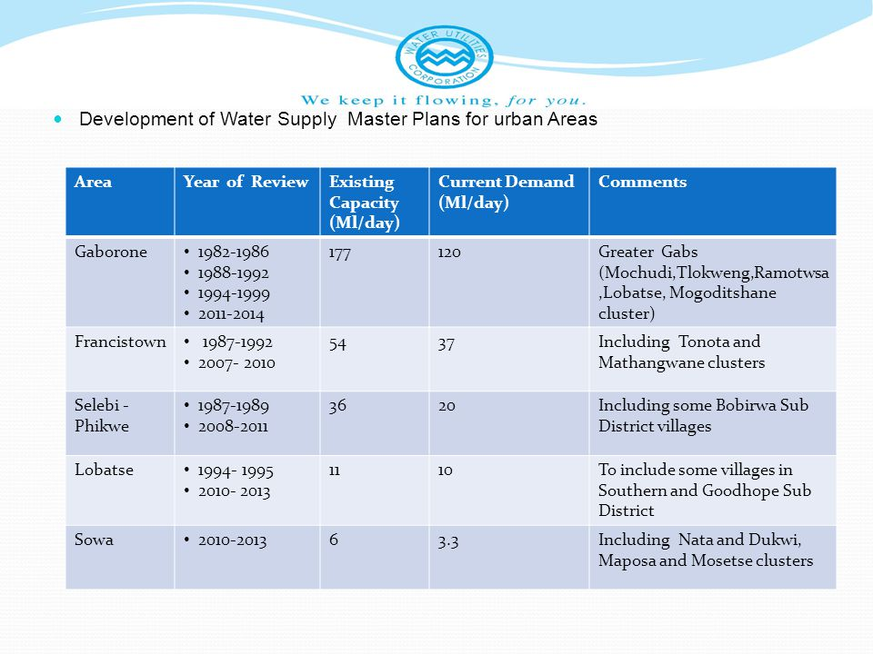 Development of Water Supply Master Plans for urban Areas