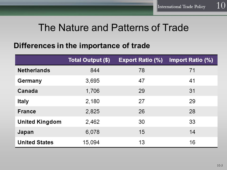 The Nature and Patterns of Trade