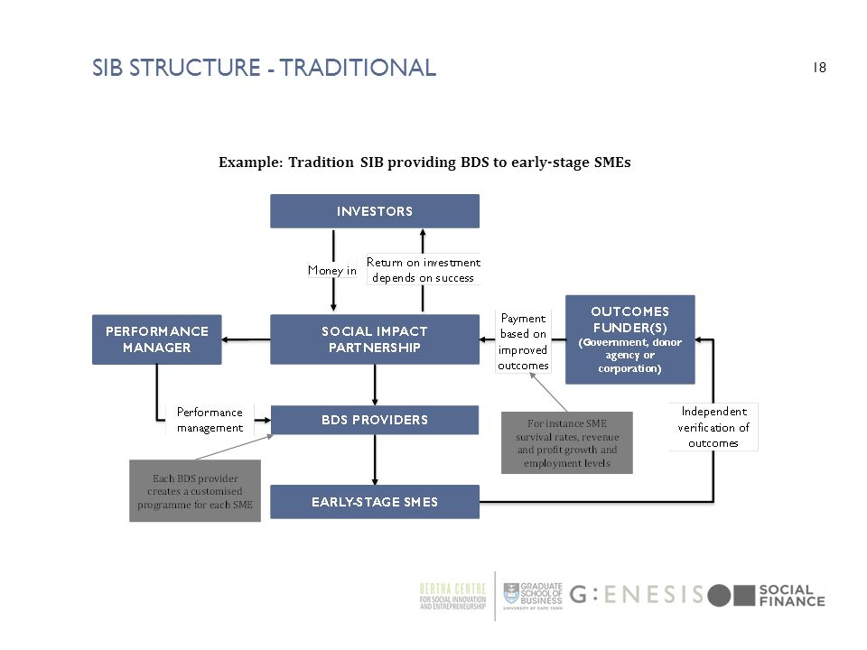 SIB Structure - Traditional