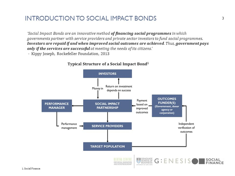 Introduction to Social impact bonds