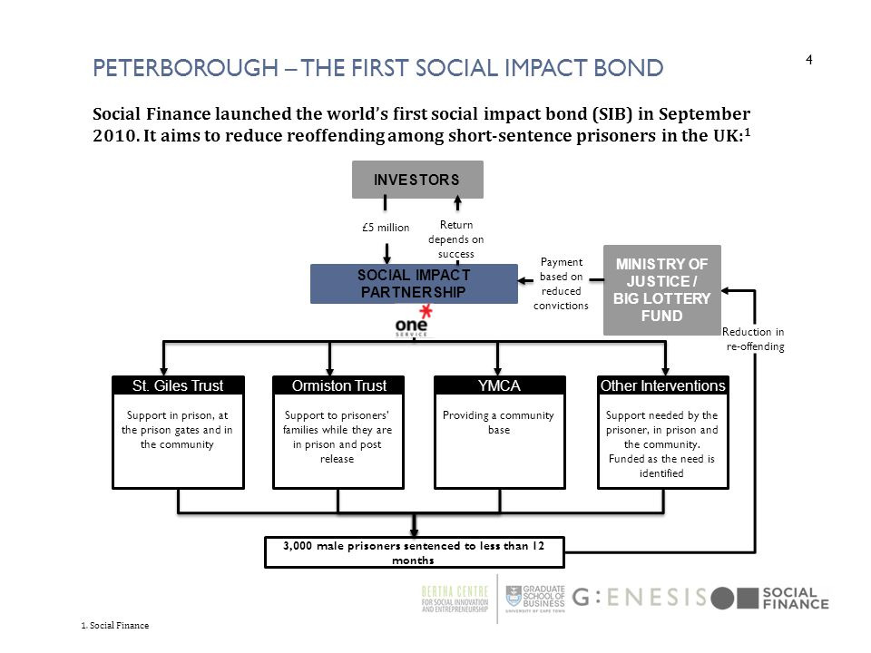 Peterborough – the first social impact bond